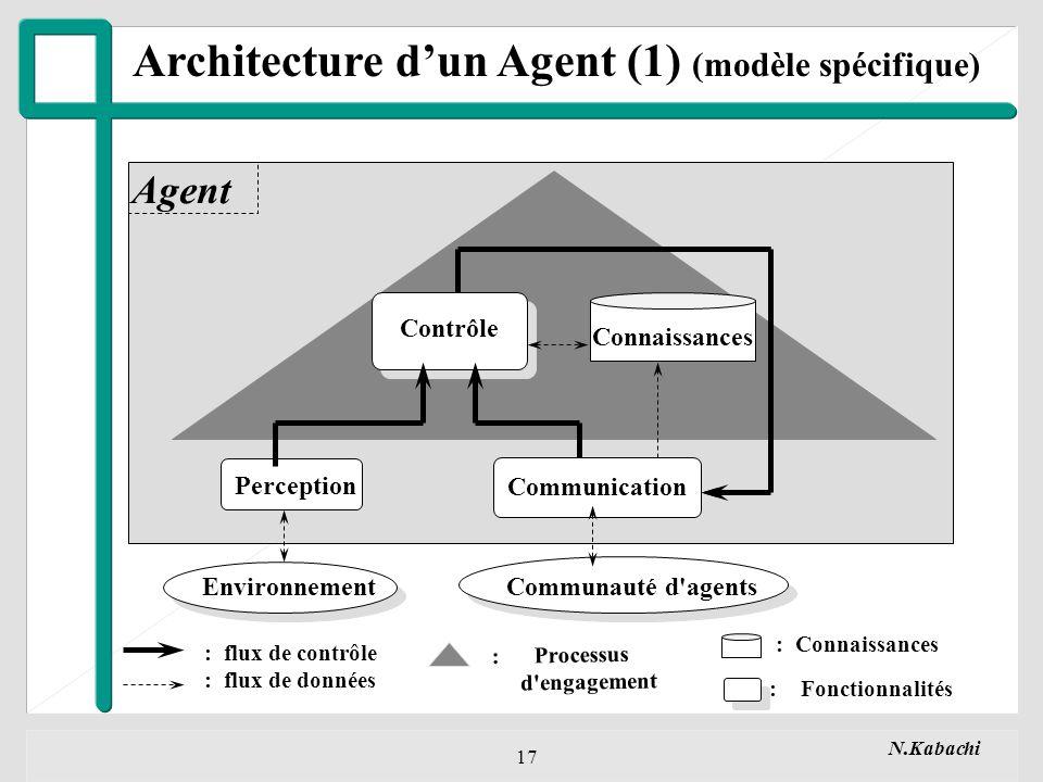Architecture d'un Agent (1) (modèle spécifique)