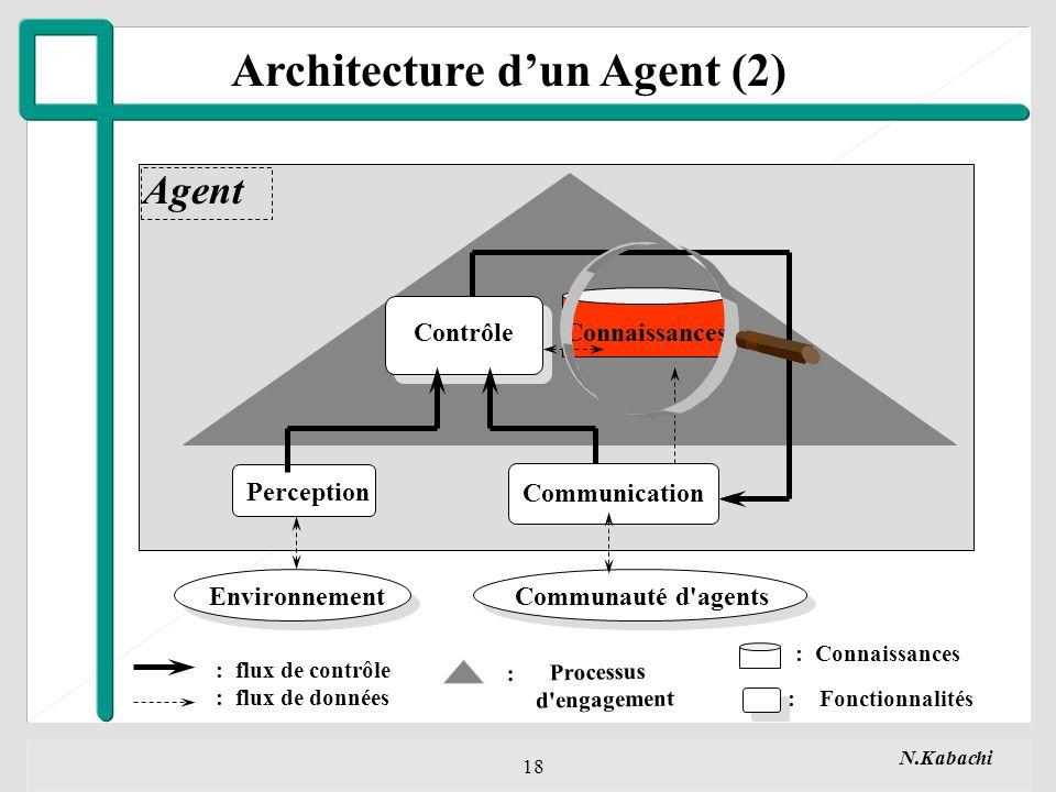 Architecture d'un Agent (2)