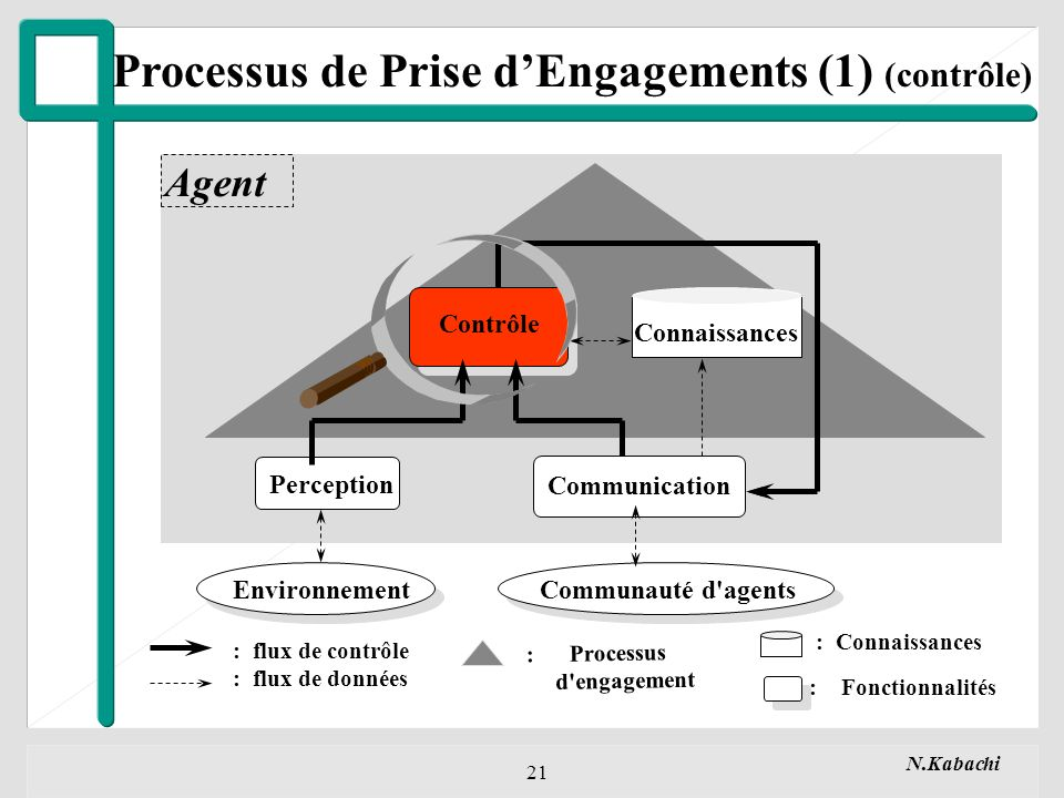 Processus de Prise d'Engagements (1) (contrôle)