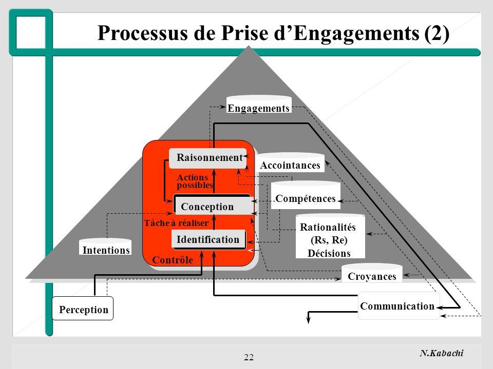 Processus de Prise d'Engagements (2)