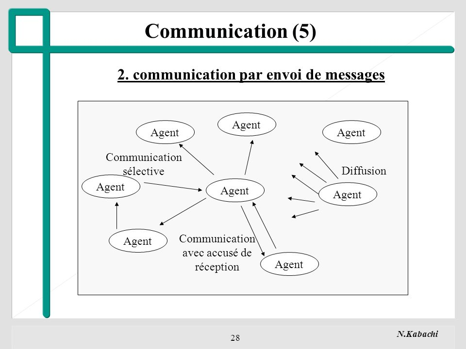 Communication (5) 2. communication par envoi de messages Agent Agent
