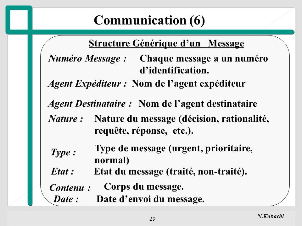 Communication (6) Structure Générique d'un Message Numéro Message :