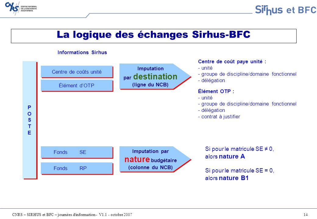 La logique des échanges Sirhus-BFC