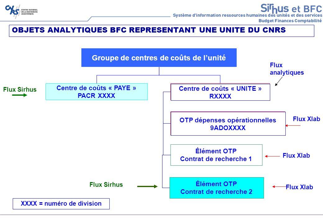 OBJETS ANALYTIQUES BFC REPRESENTANT UNE UNITE DU CNRS