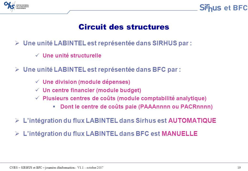 Circuit des structures