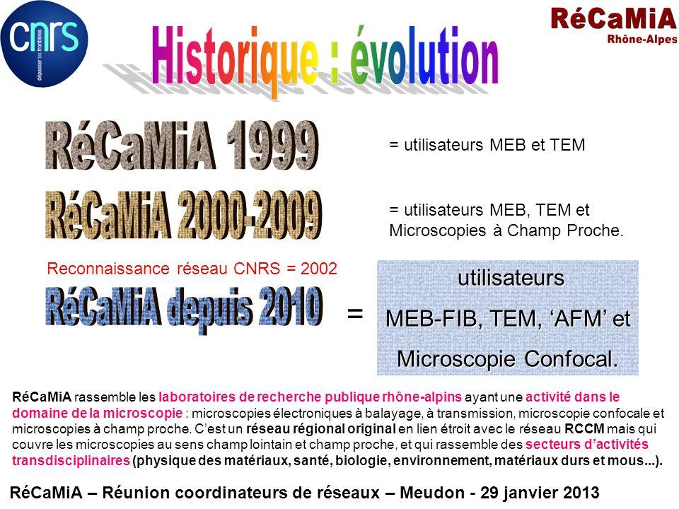 Historique : évolution