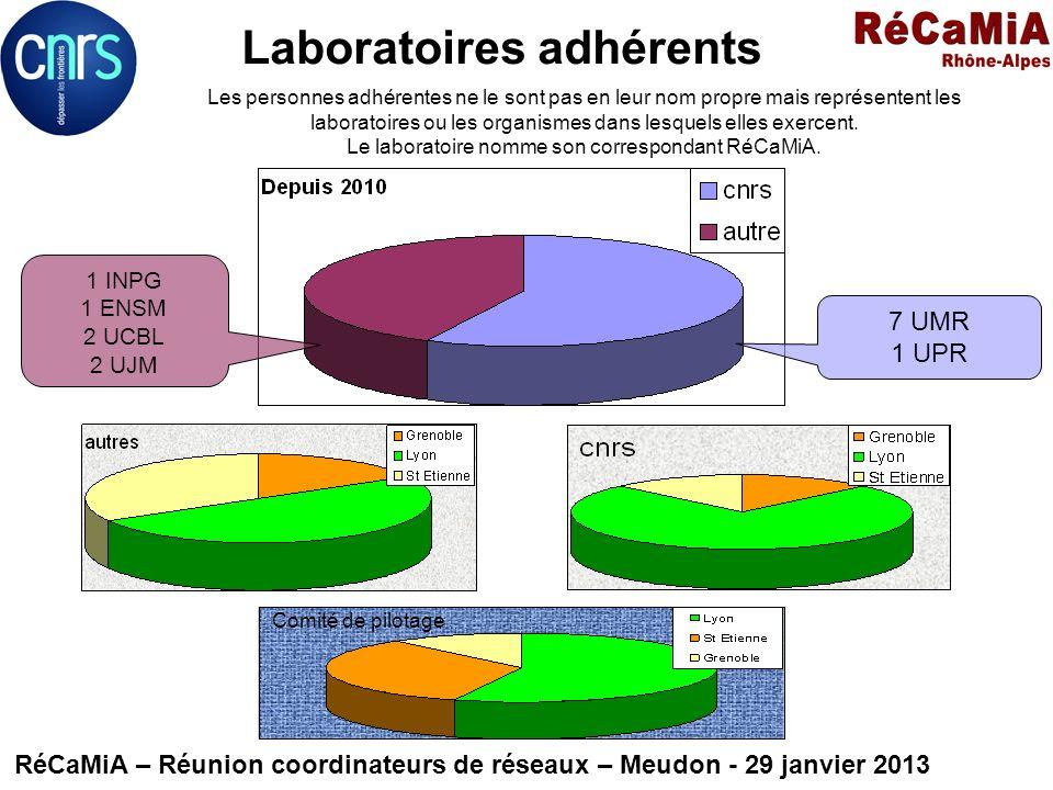 Laboratoires adhérents