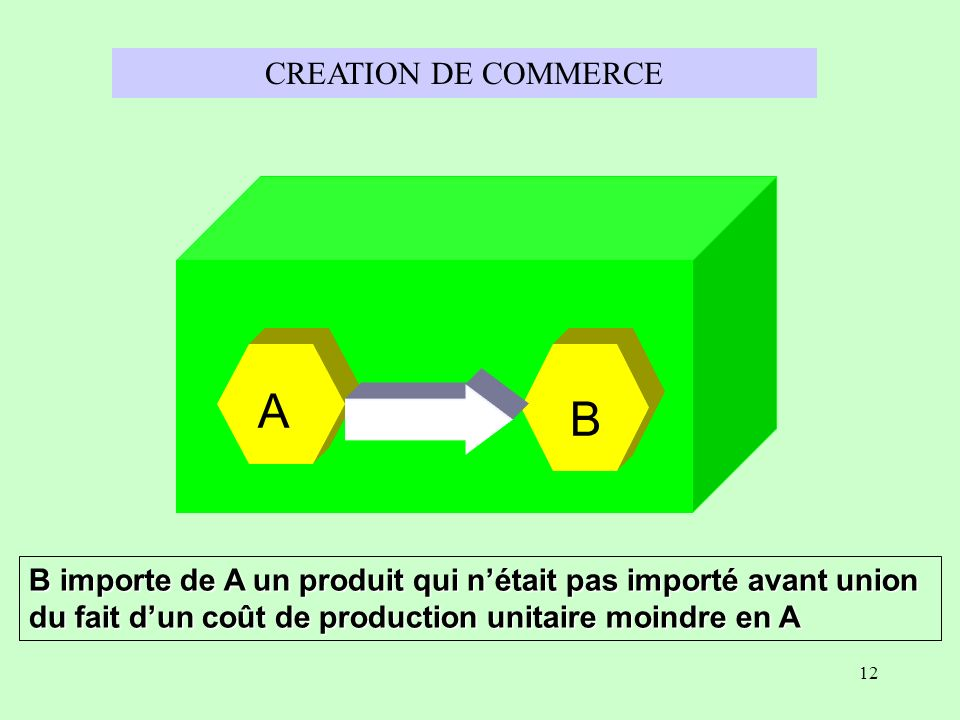 A B CREATION DE COMMERCE