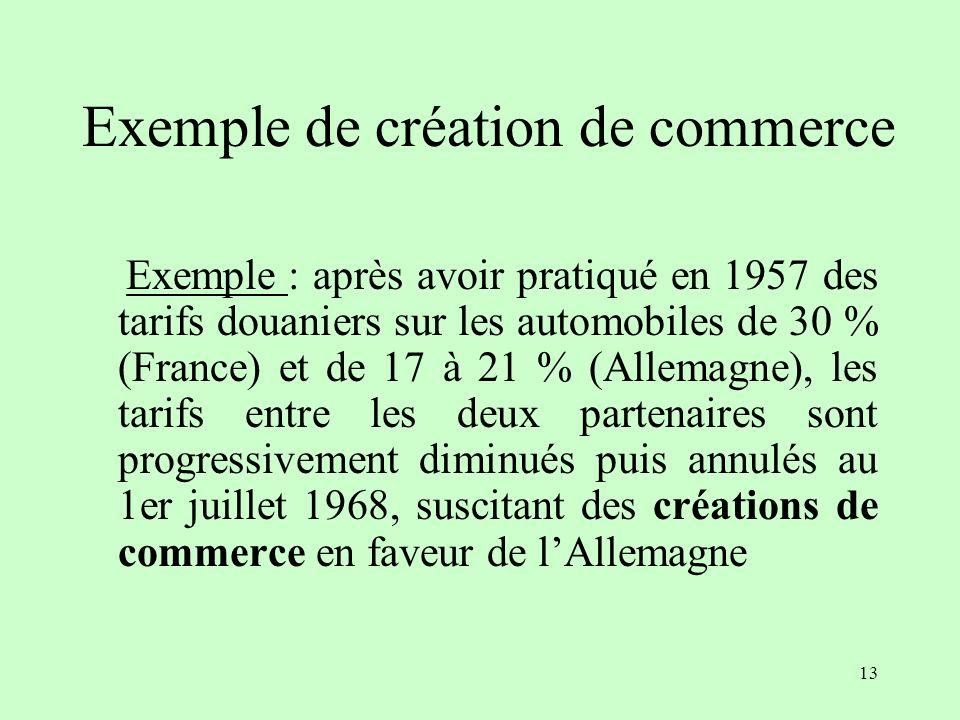 Exemple de création de commerce
