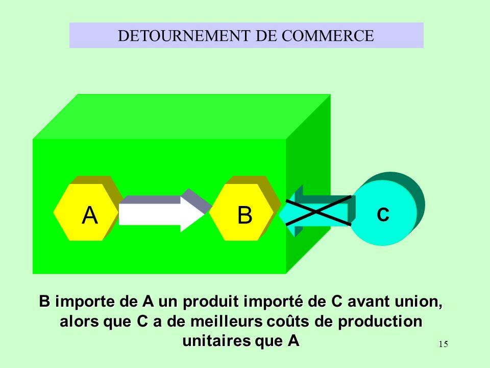 DETOURNEMENT DE COMMERCE