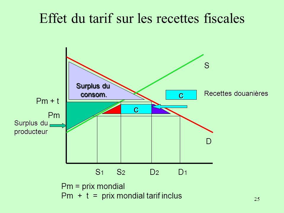 Effet du tarif sur les recettes fiscales