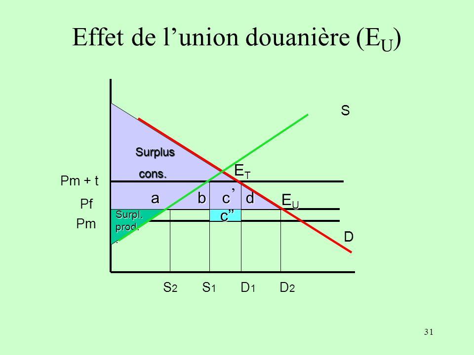 Effet de l'union douanière (EU)