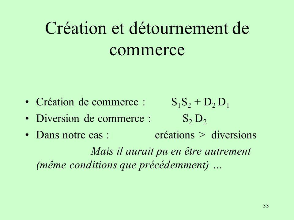 Création et détournement de commerce