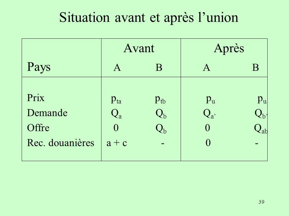 Situation avant et après l'union