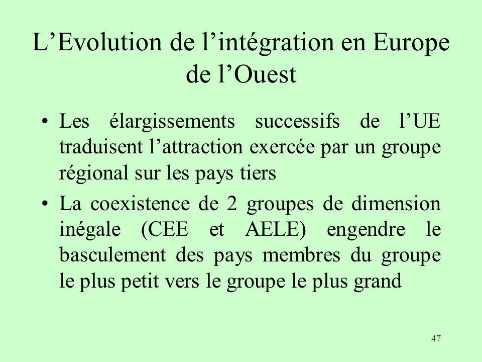 L'Evolution de l'intégration en Europe de l'Ouest