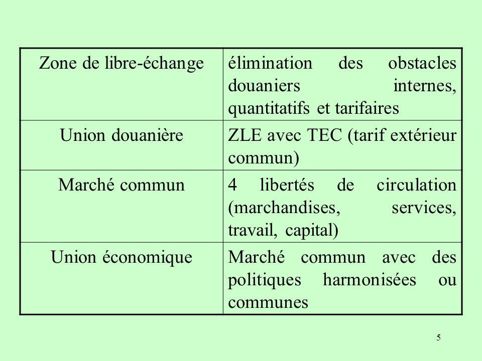 Zone de libre-échange élimination des obstacles douaniers internes, quantitatifs et tarifaires. Union douanière.