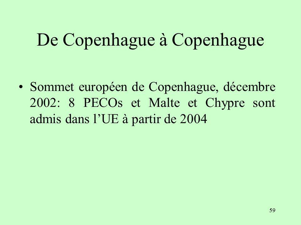 De Copenhague à Copenhague