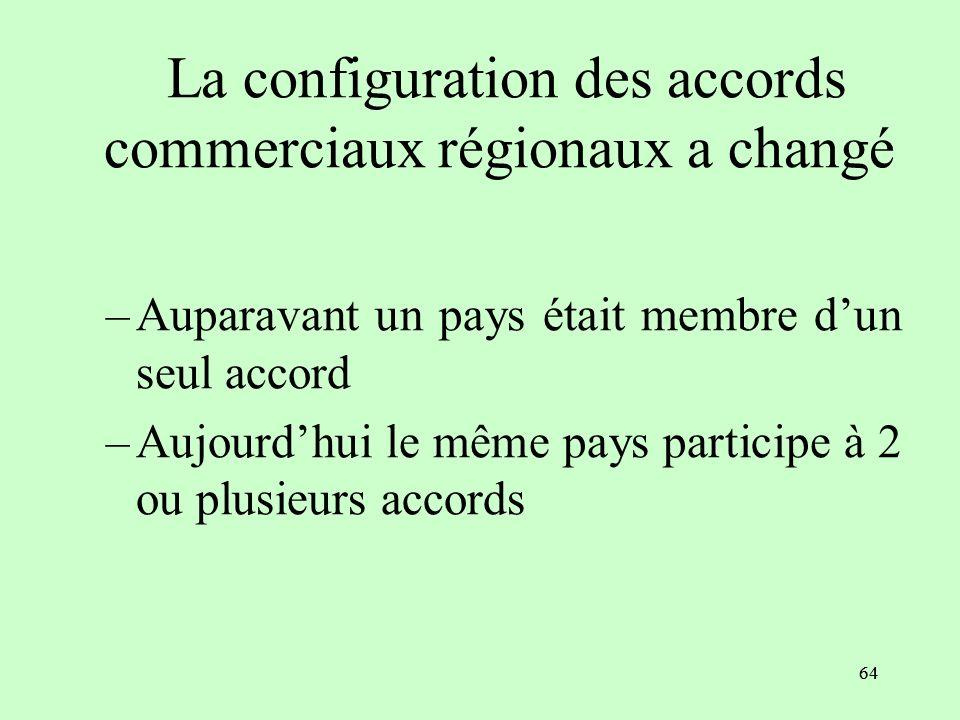 La configuration des accords commerciaux régionaux a changé