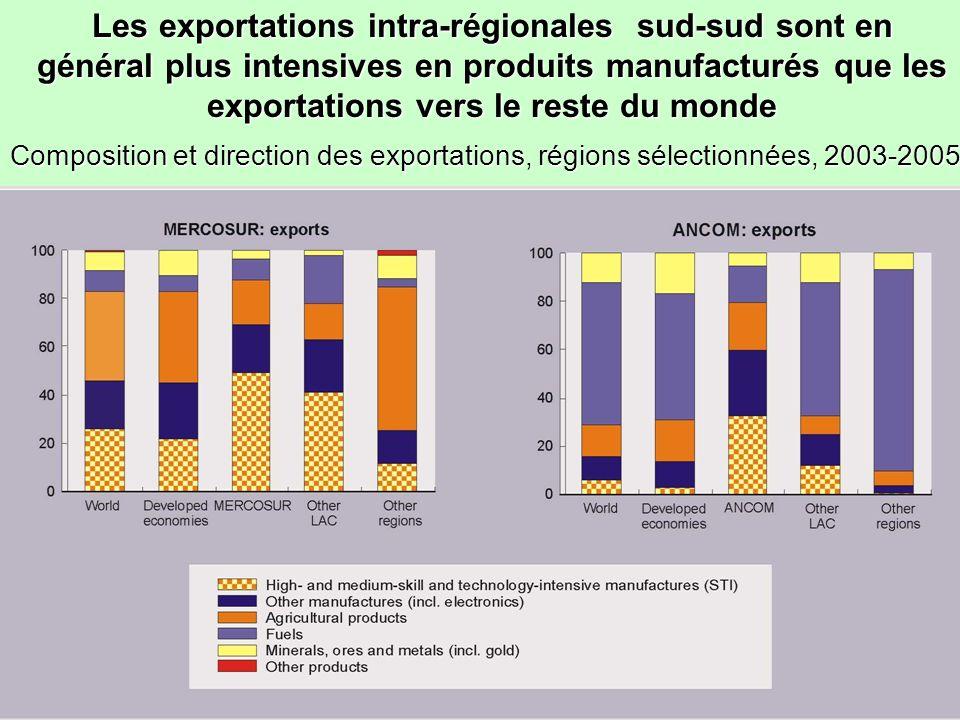 Les exportations intra-régionales sud-sud sont en général plus intensives en produits manufacturés que les exportations vers le reste du monde