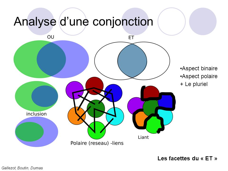 Analyse d'une conjonction