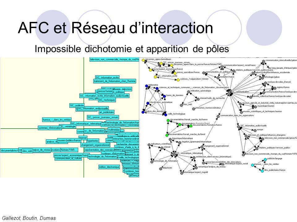 AFC et Réseau d'interaction