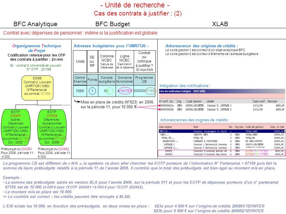 - Unité de recherche - ➥ Cas des contrats à justifier : (2)
