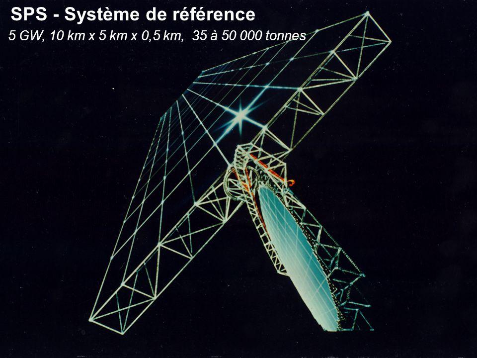 SPS - Système de référence