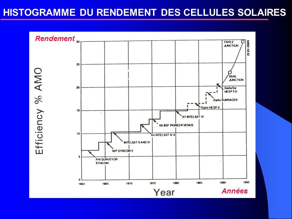 HISTOGRAMME DU RENDEMENT DES CELLULES SOLAIRES