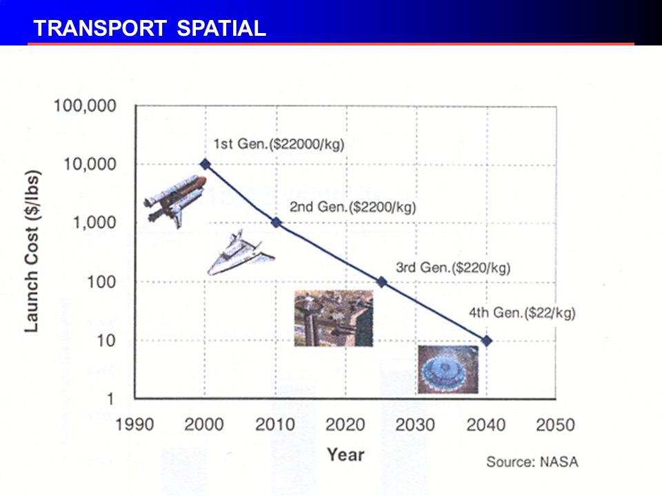 TRANSPORT SPATIAL
