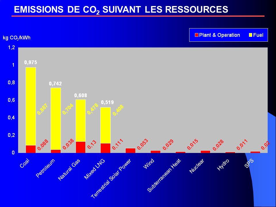 EMISSIONS DE CO2 SUIVANT LES RESSOURCES