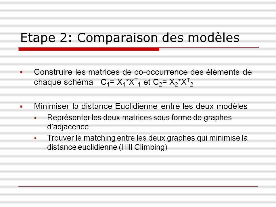 Etape 2: Comparaison des modèles