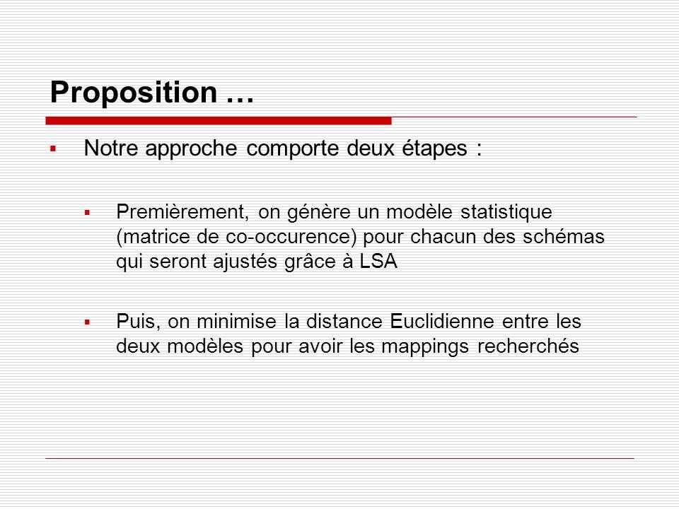 Proposition … Notre approche comporte deux étapes :
