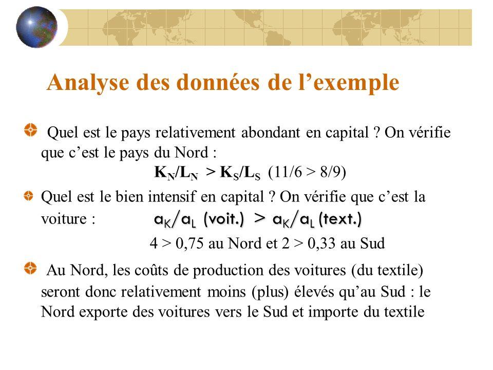Analyse des données de l'exemple