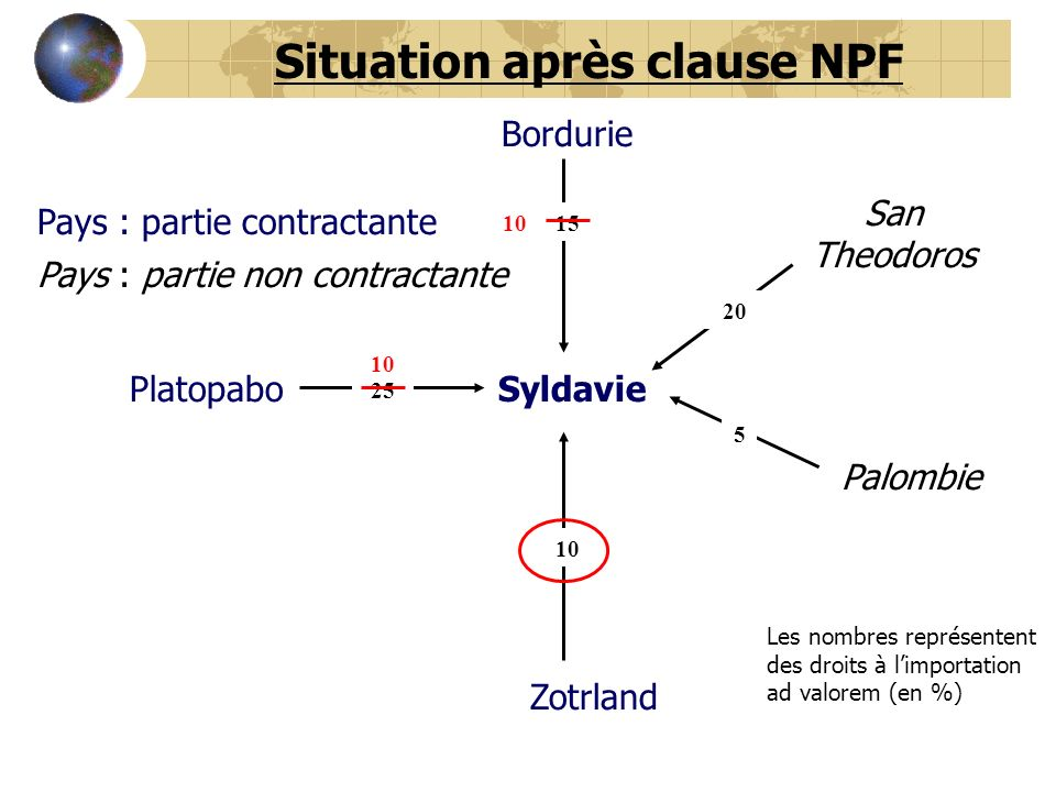 Situation après clause NPF