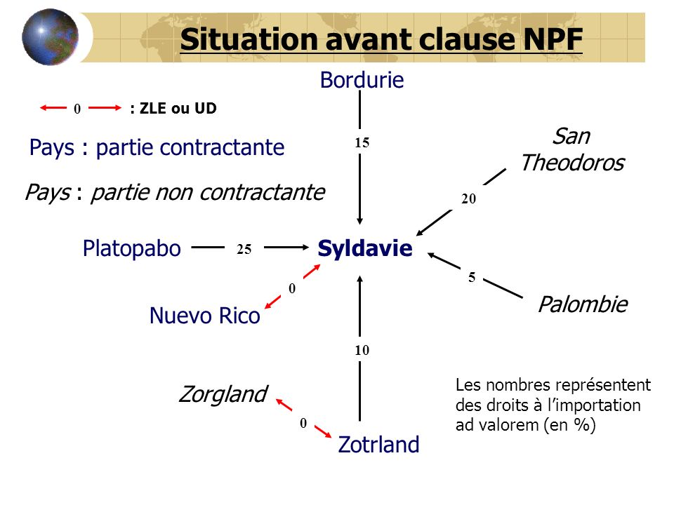 Situation avant clause NPF