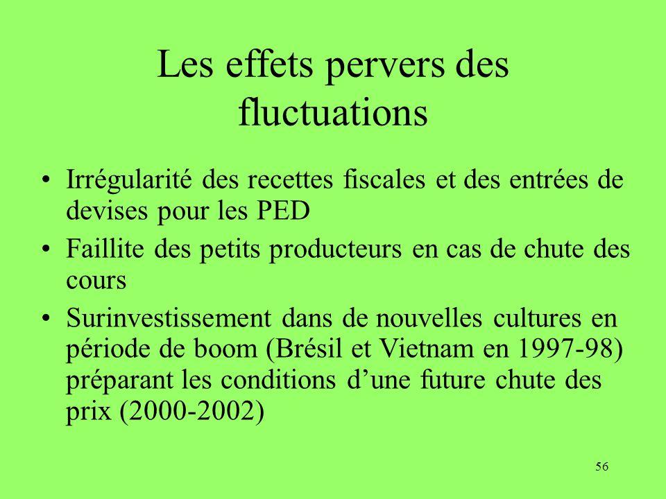 Les effets pervers des fluctuations