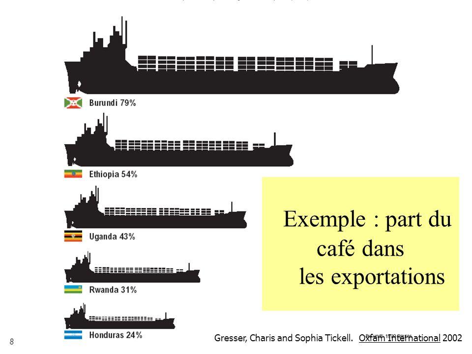 Exemple : part du café dans les exportations