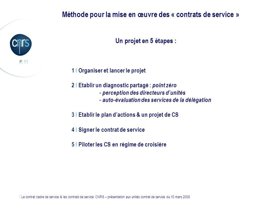 Méthode pour la mise en œuvre des « contrats de service »