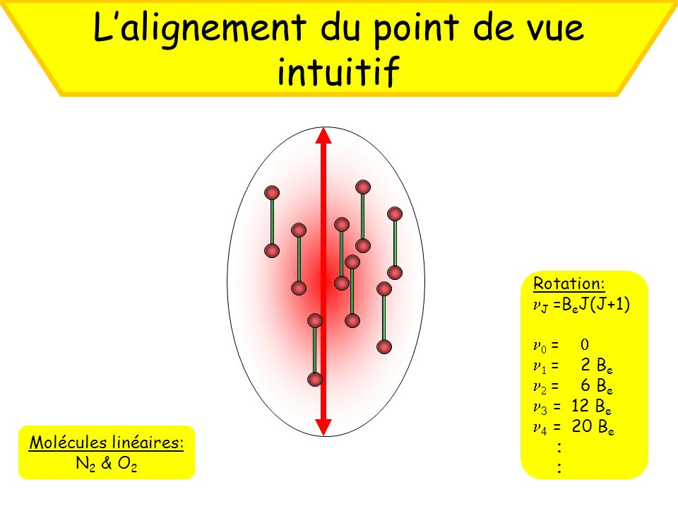 L'alignement du point de vue intuitif