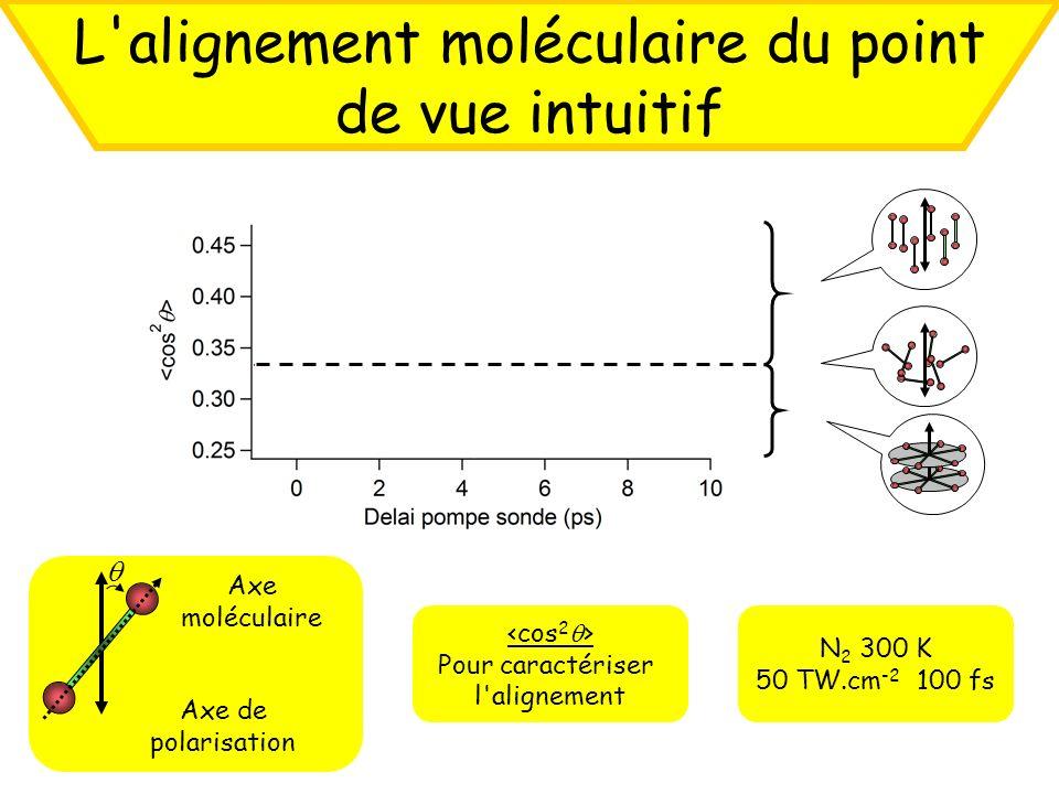 L alignement moléculaire du point de vue intuitif