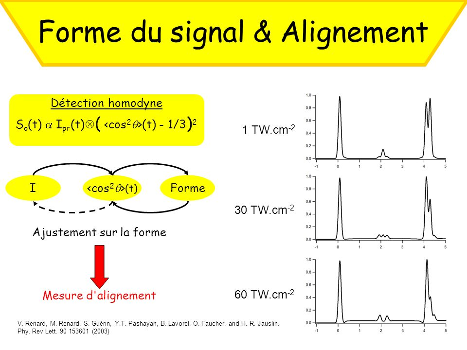 Forme du signal & Alignement