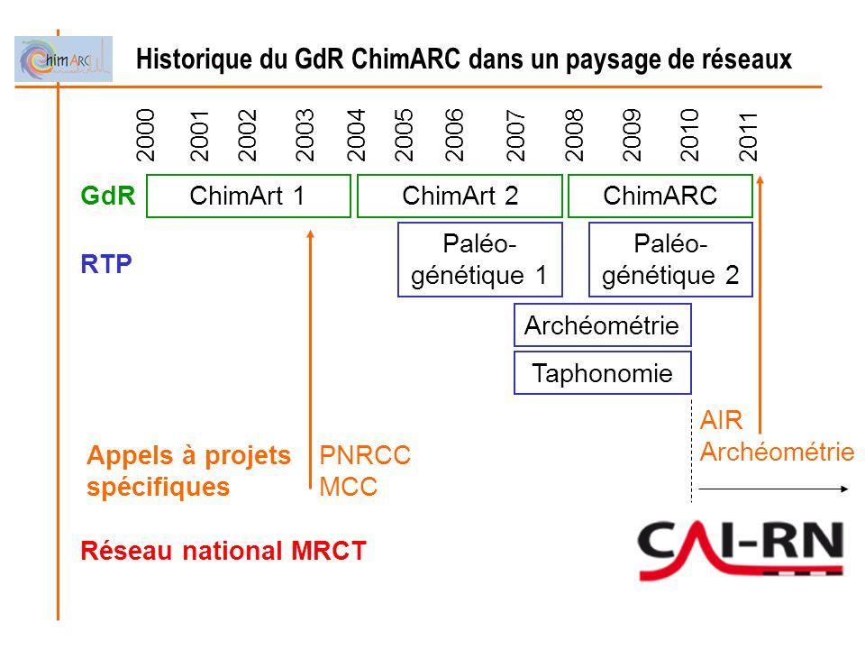Historique du GdR ChimARC dans un paysage de réseaux