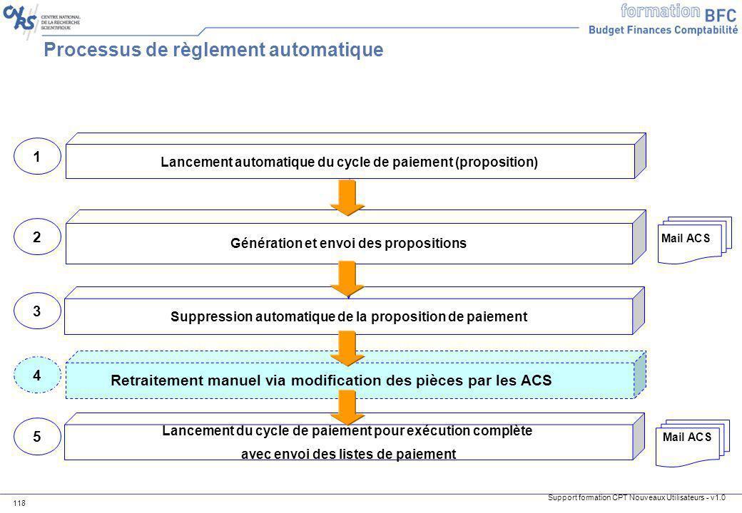 Processus de règlement automatique