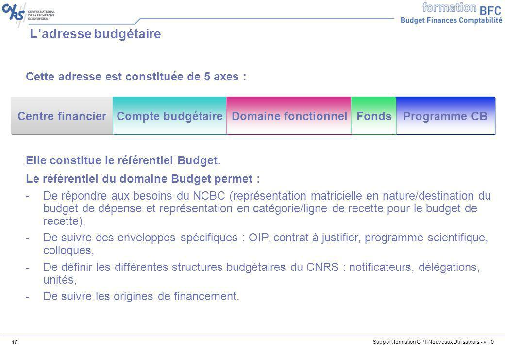 L'adresse budgétaire Cette adresse est constituée de 5 axes :
