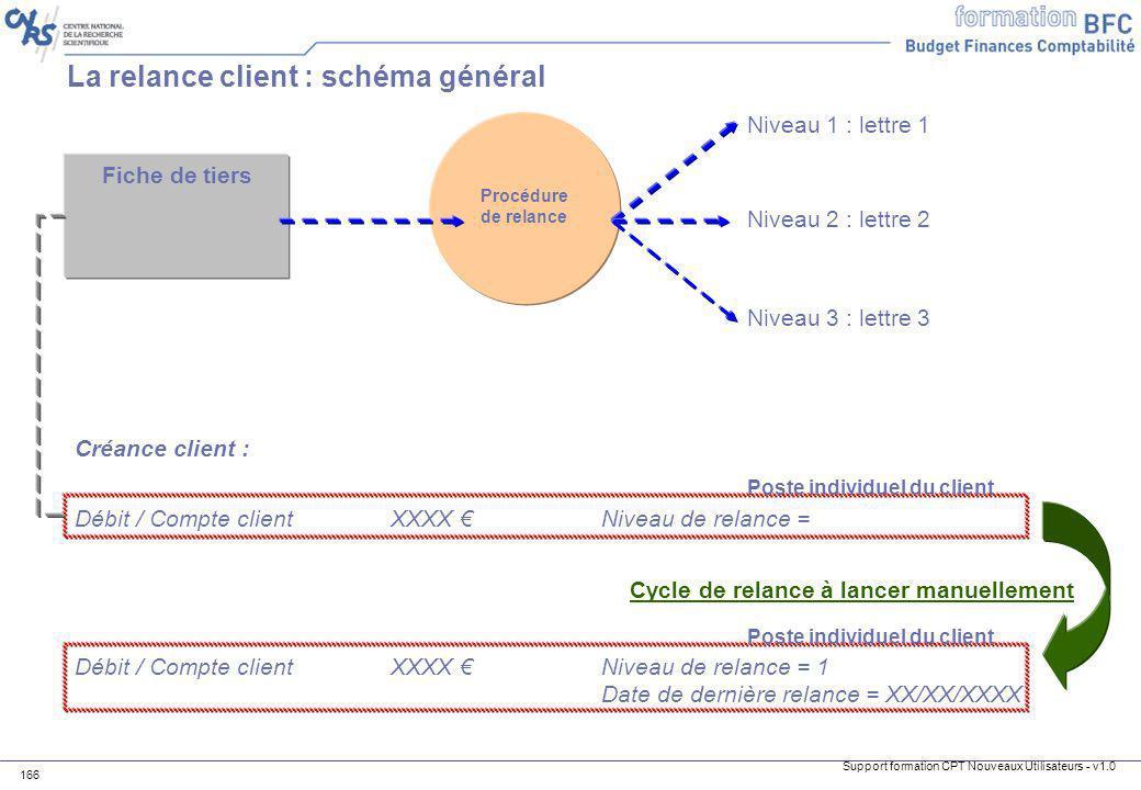 La relance client : schéma général