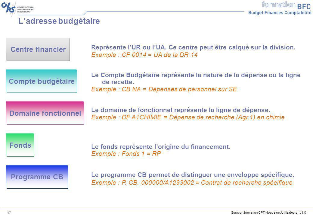 L'adresse budgétaire Centre financier Compte budgétaire