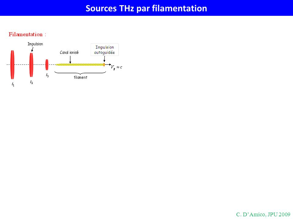 Sources THz par filamentation