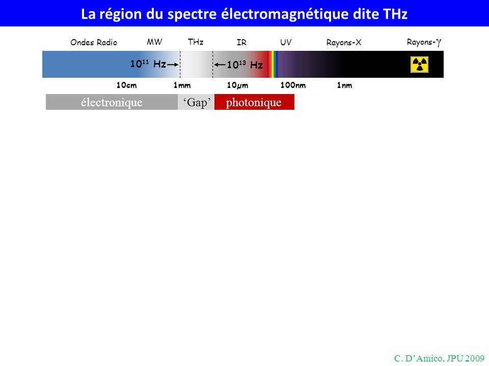 La région du spectre électromagnétique dite THz