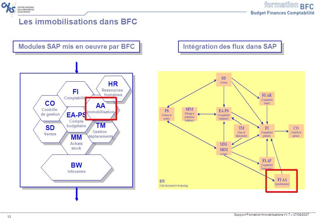 Les immobilisations dans BFC