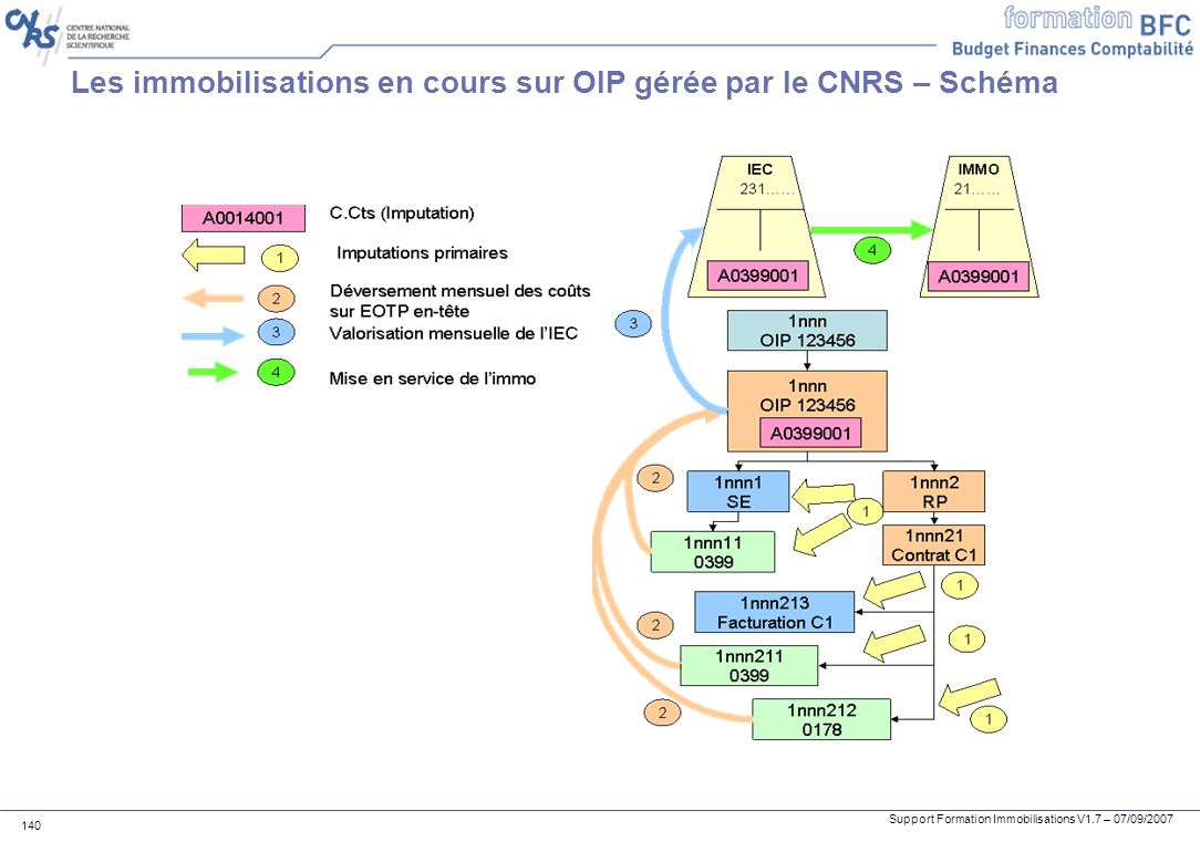 Les immobilisations en cours sur OIP gérée par le CNRS – Schéma
